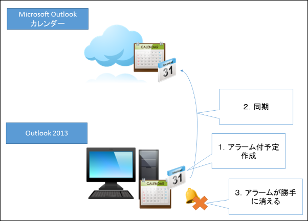 Outlook カレンダー1